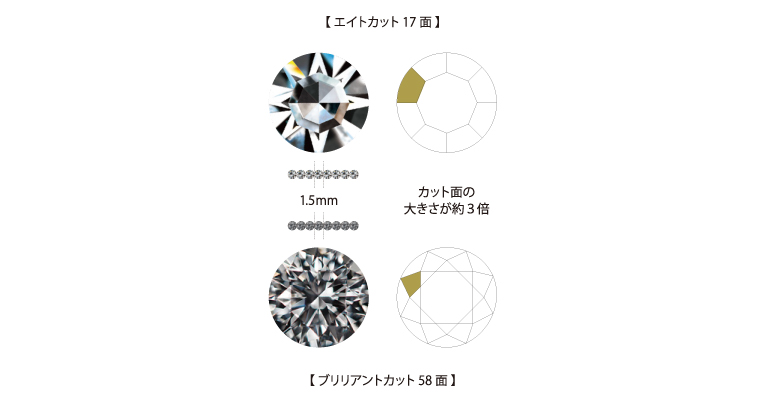 通常のダイヤモンドよりも繊細で落ち着いた美しい輝きを放つシングルカットダイヤモンドを使用