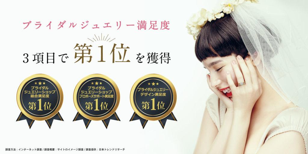 日本トレンドリサーチによる調査でブライダルジュエリー満足度3項目において第1位を獲得しました!